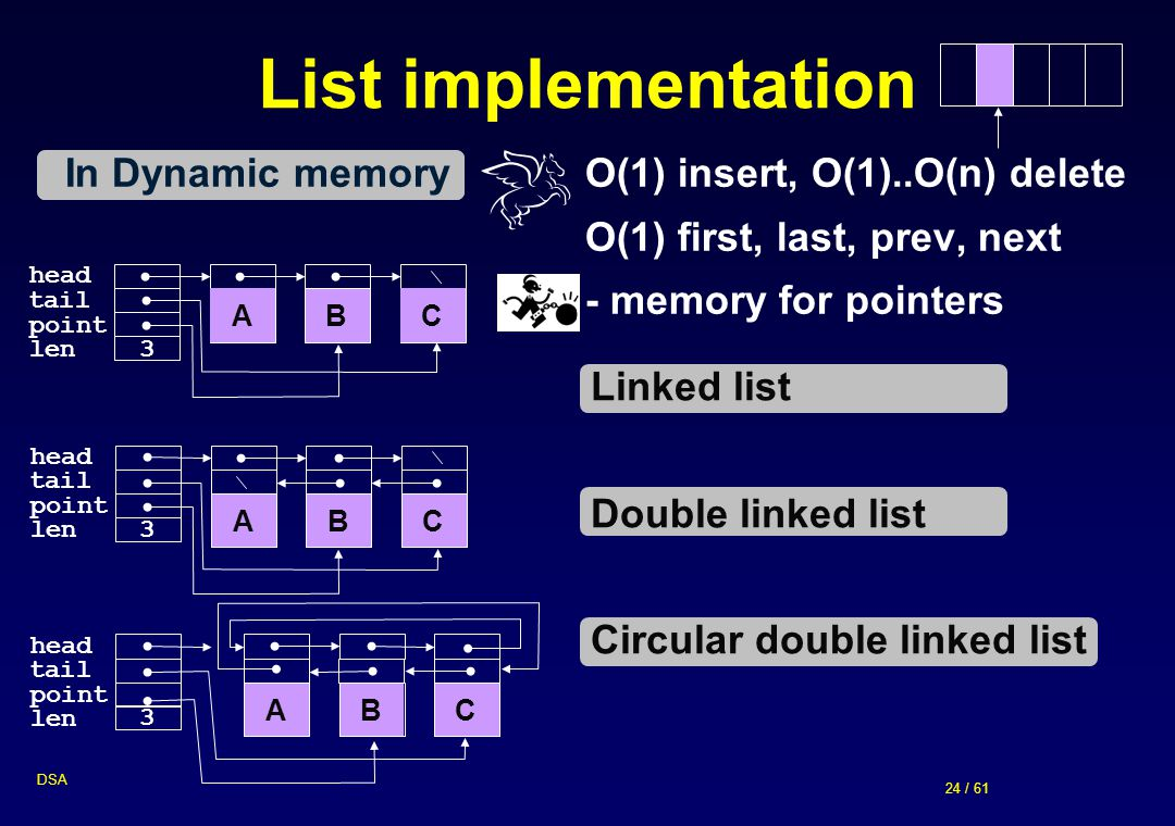List implementation In Dynamic memory O(1) insert, O(1)..O(n) delete