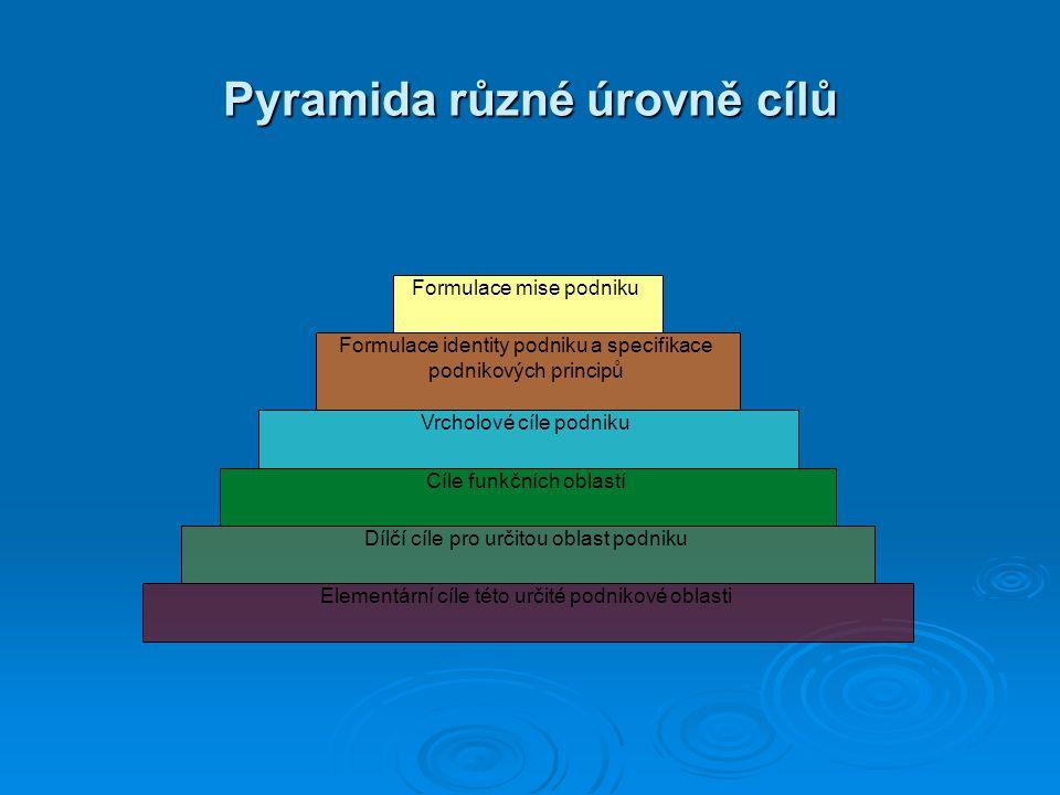 Pyramida různé úrovně cílů