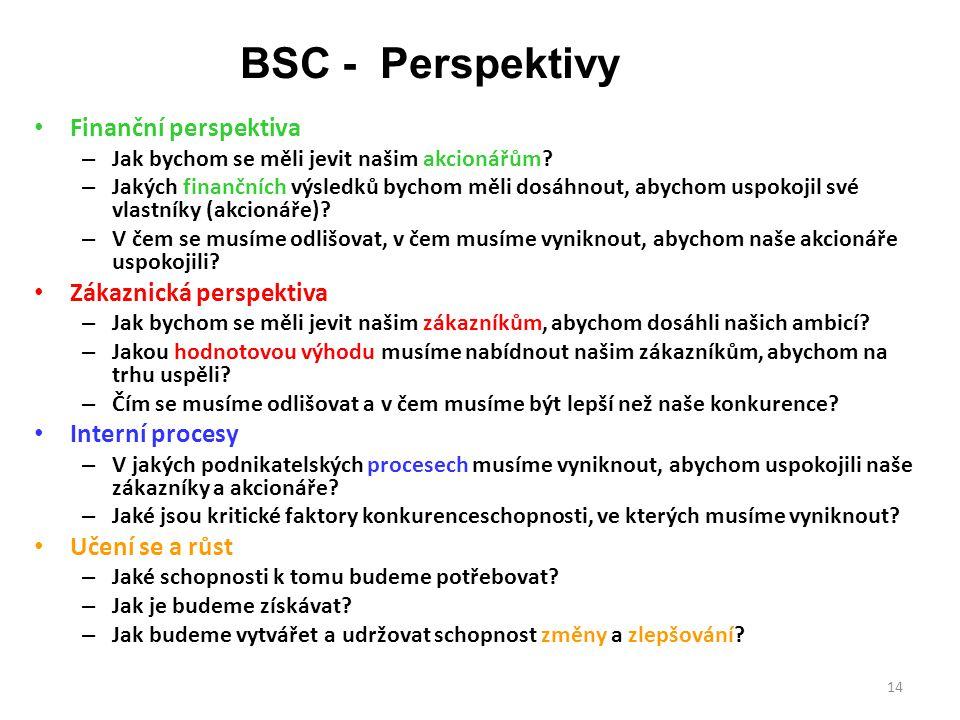 BSC - Perspektivy Finanční perspektiva Zákaznická perspektiva
