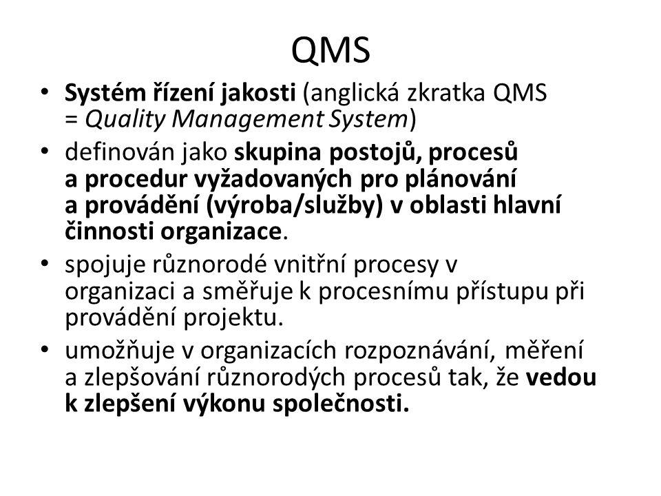 QMS Systém řízení jakosti (anglická zkratka QMS = Quality Management System)