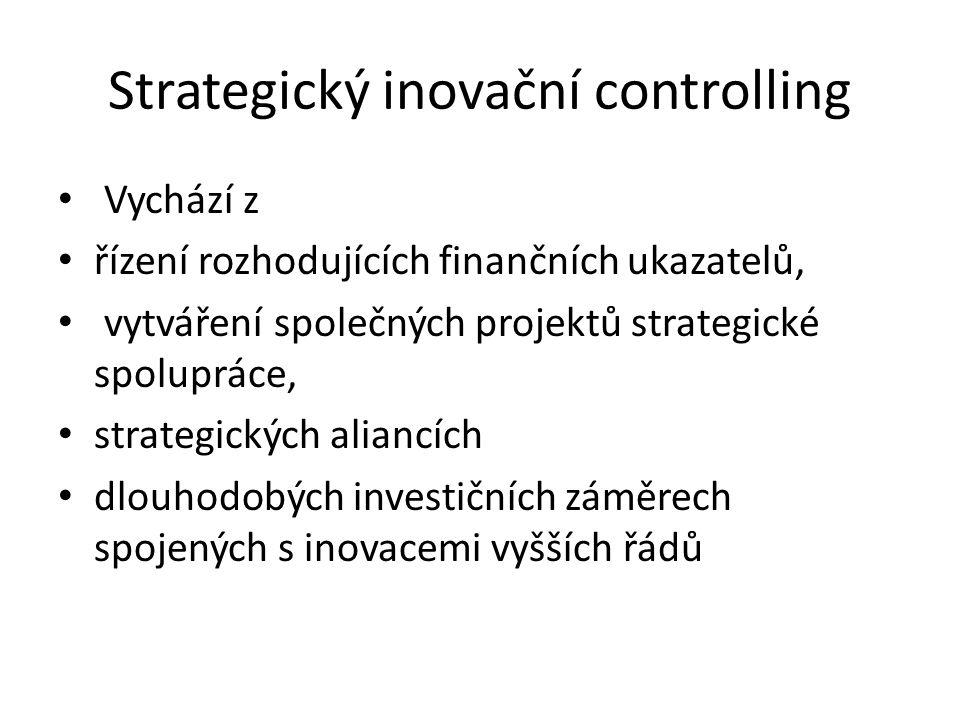 Strategický inovační controlling