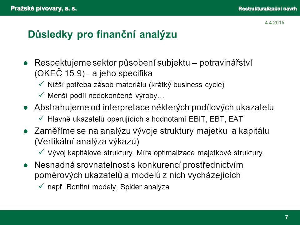 Výsledky finanční analýzy