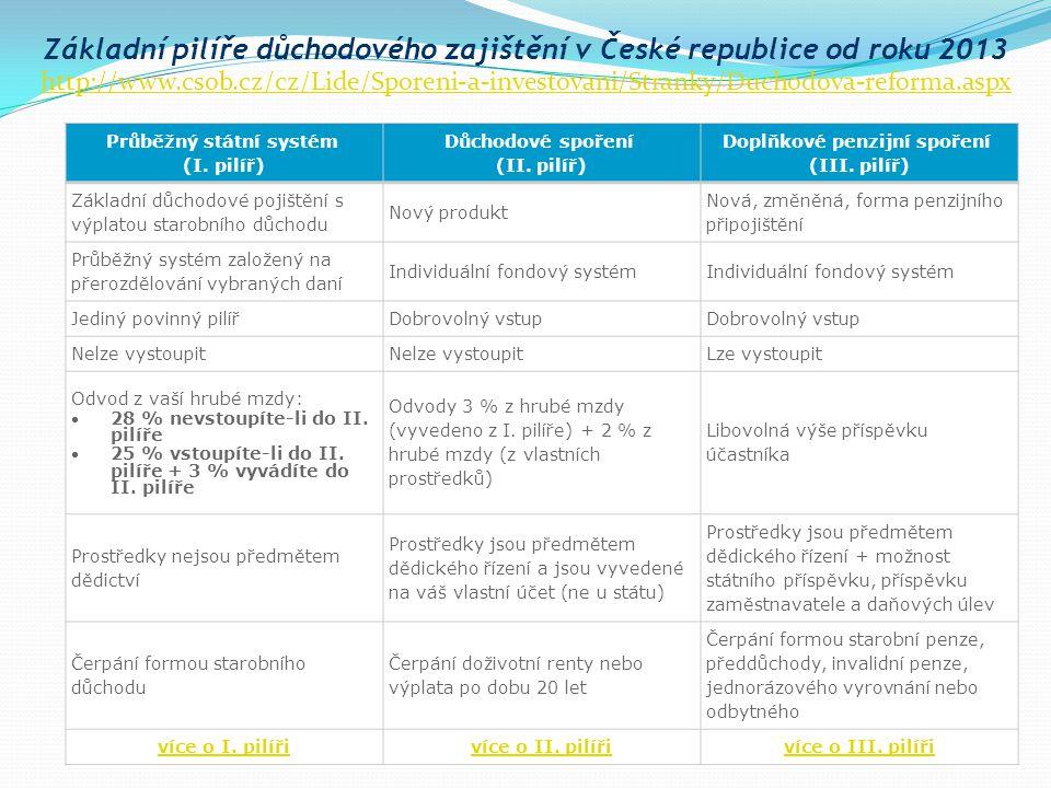 Základní pilíře důchodového zajištění v České republice od roku 2013