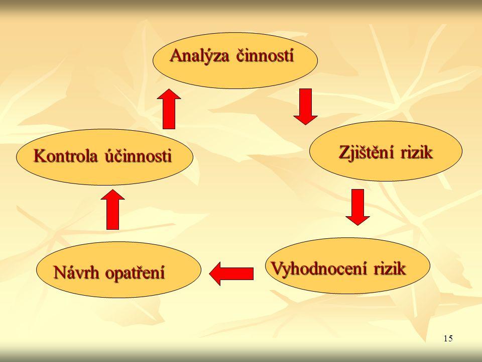 Analýza činností Zjištění rizik Kontrola účinnosti Návrh opatření Vyhodnocení rizik Návrh opatření