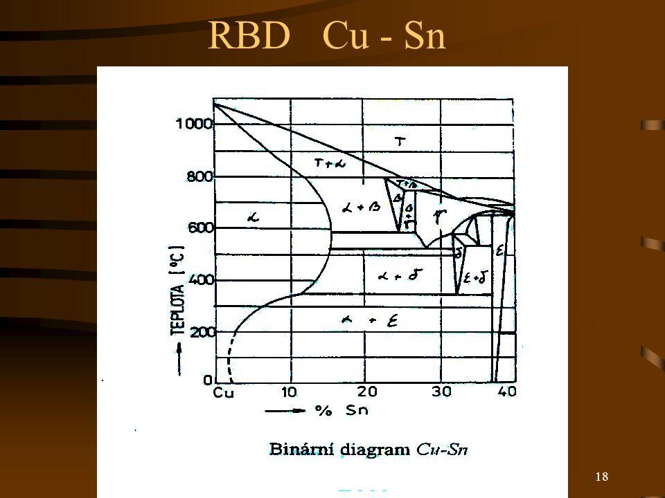 RBD Cu - Sn
