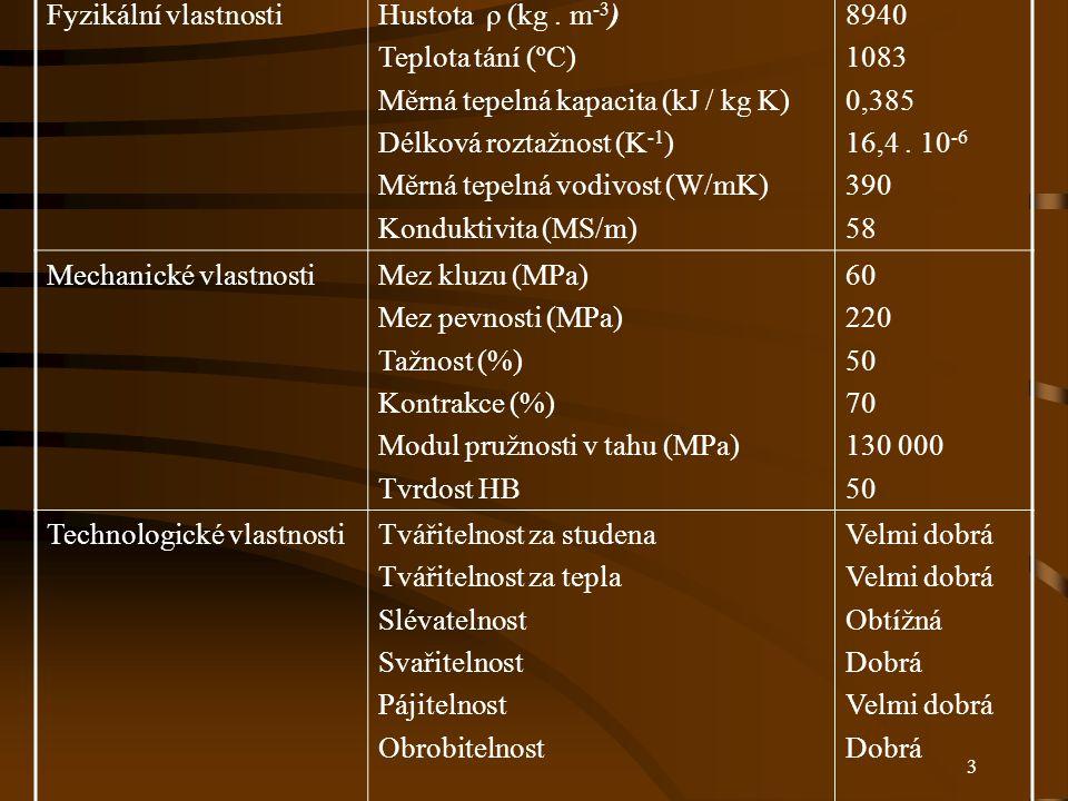 Fyzikální vlastnosti Hustota ρ (kg . m-3) Teplota tání (ºC) Měrná tepelná kapacita (kJ / kg K) Délková roztažnost (K-1)