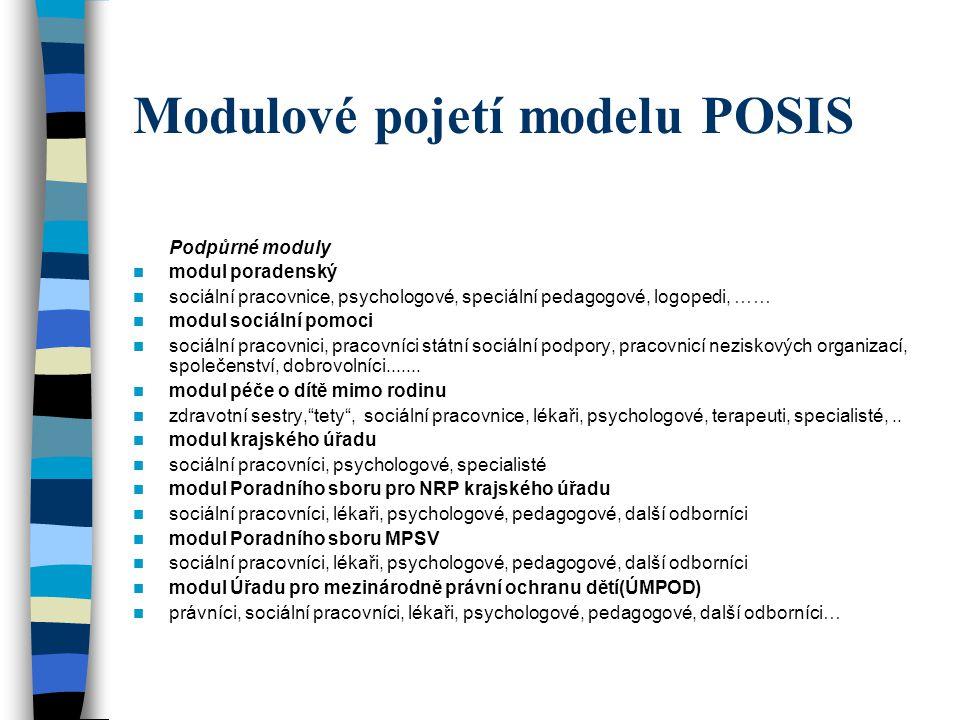 Modulové pojetí modelu POSIS