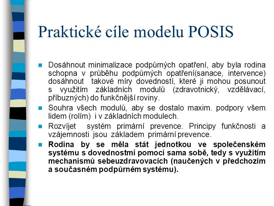 Praktické cíle modelu POSIS