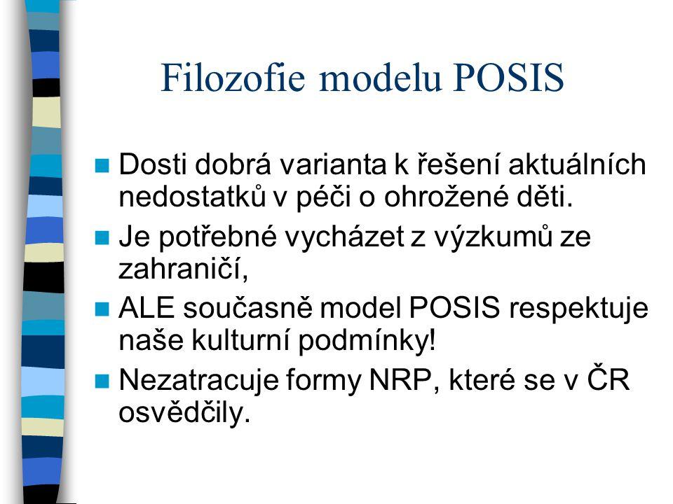 Filozofie modelu POSIS