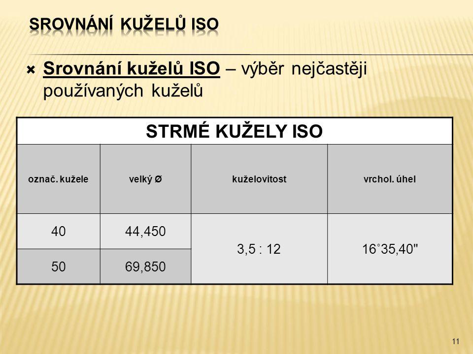 Srovnání kuželů ISO – výběr nejčastěji používaných kuželů