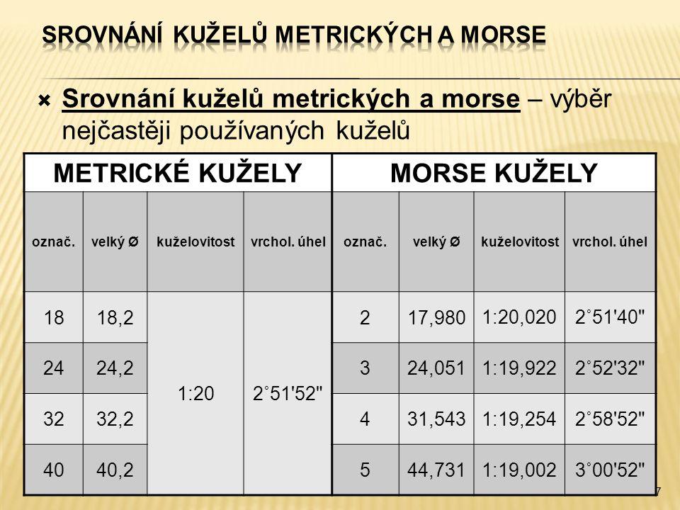 Srovnání kuželů metrických a morse