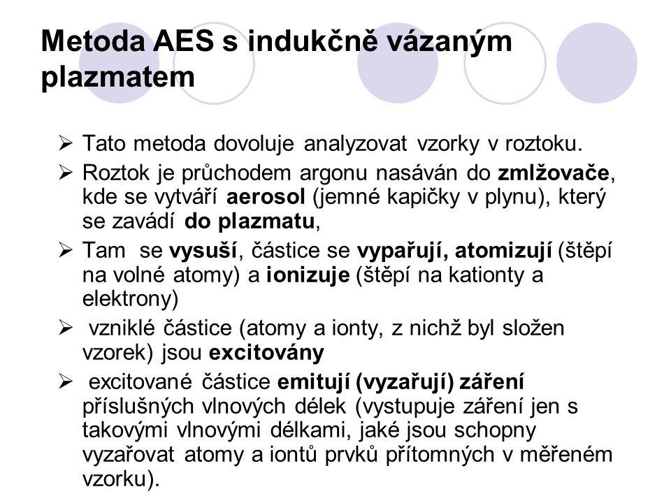 Metoda AES s indukčně vázaným plazmatem