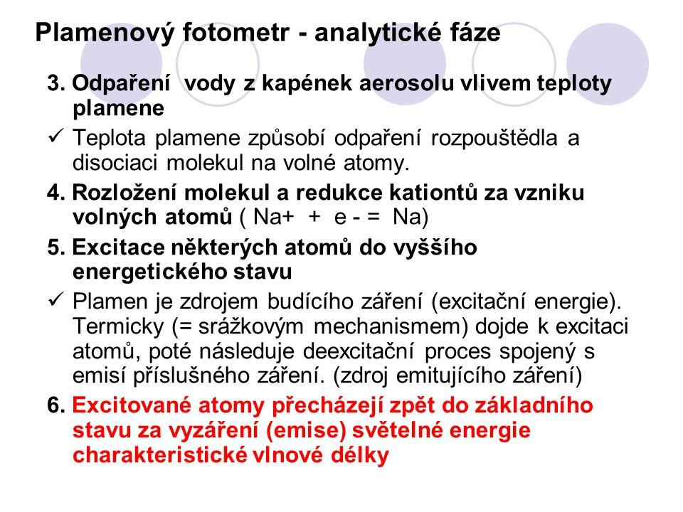 Plamenový fotometr - analytické fáze