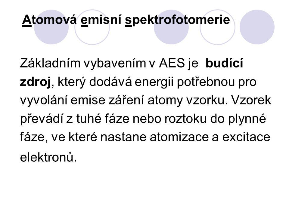 Atomová emisní spektrofotomerie