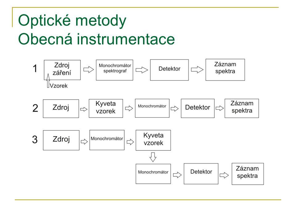 Optické metody Obecná instrumentace