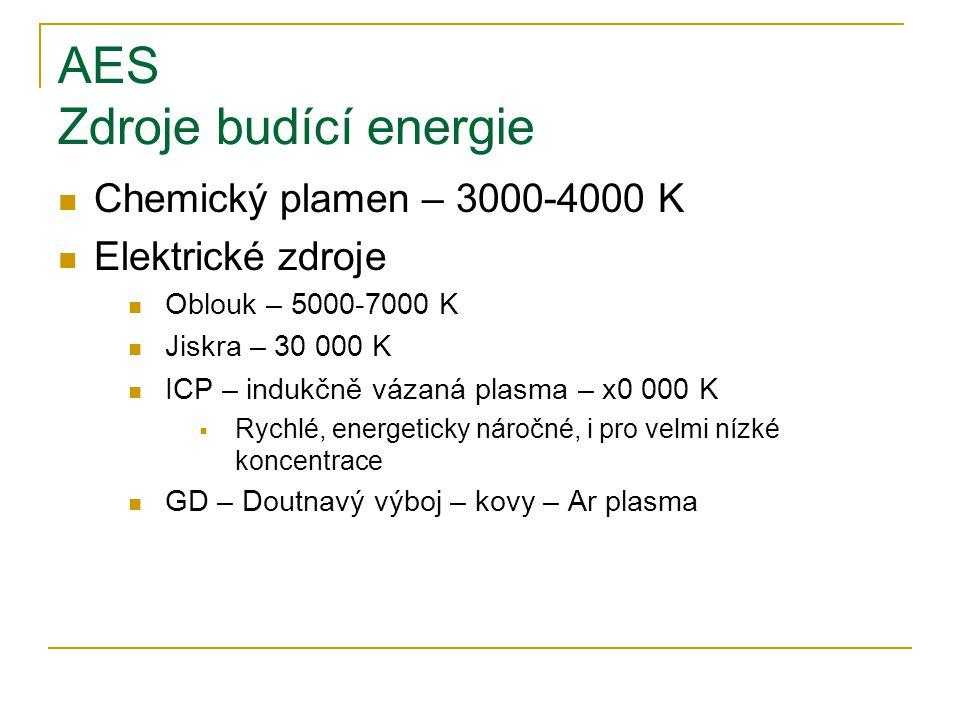 AES Zdroje budící energie