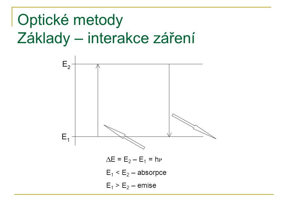 Optické metody Základy – interakce záření