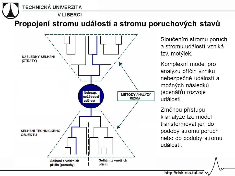 Propojení stromu událostí a stromu poruchových stavů