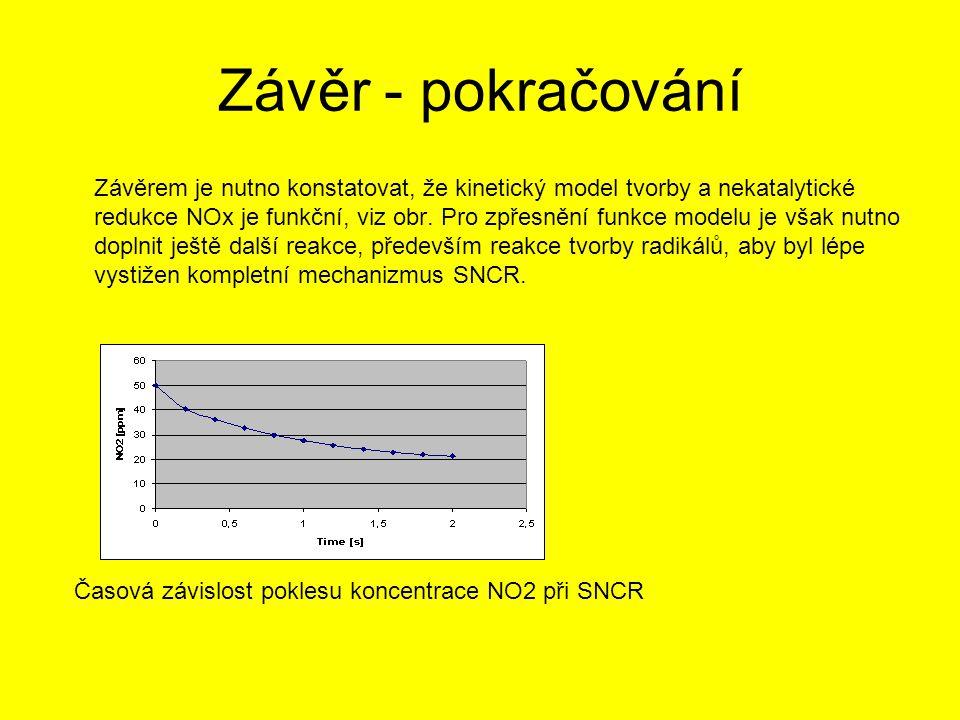 Závěr - pokračování Časová závislost poklesu koncentrace NO2 při SNCR