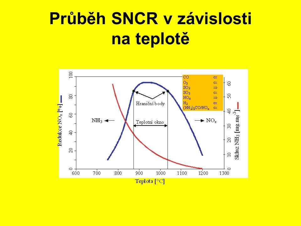 Průběh SNCR v závislosti na teplotě