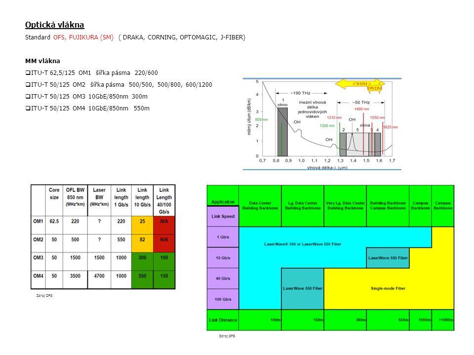 Optická vlákna Standard OFS, FUJIKURA (SM) ( DRAKA, CORNING, OPTOMAGIC, J-FIBER) MM vlákna. ITU-T 62,5/125 OM1 šířka pásma 220/600.
