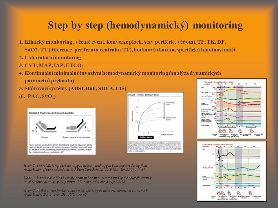Step by step (hemodynamický) monitoring