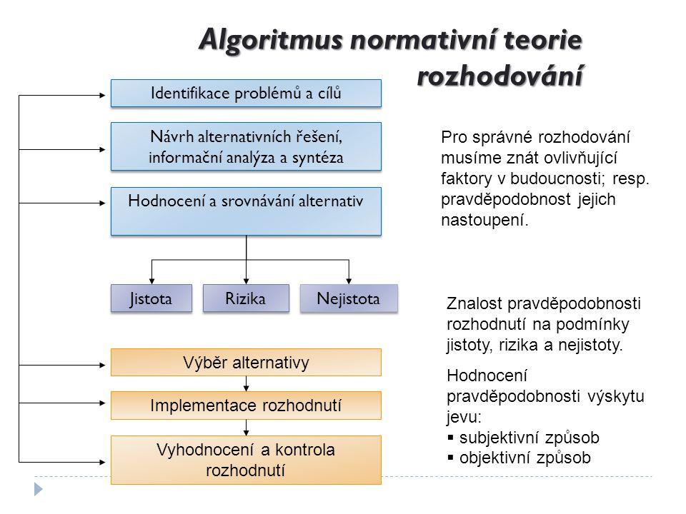 Algoritmus normativní teorie rozhodování