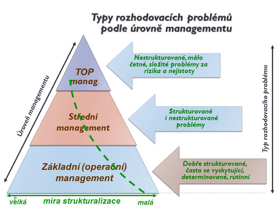 Typy rozhodovacích problémů podle úrovně managementu