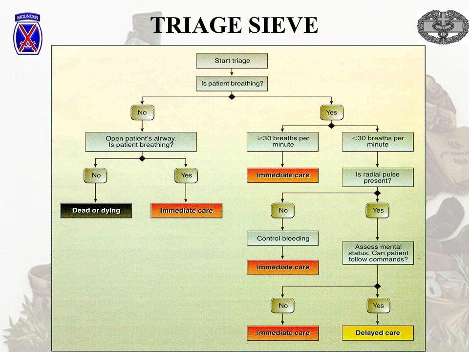 TRIAGE SIEVE