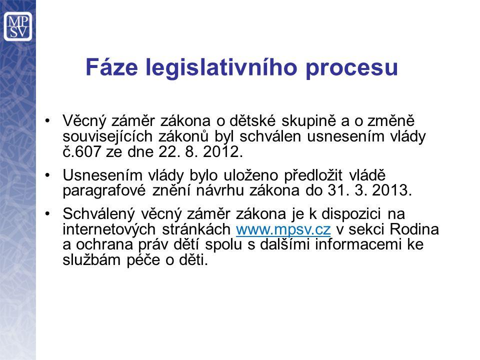 Fáze legislativního procesu
