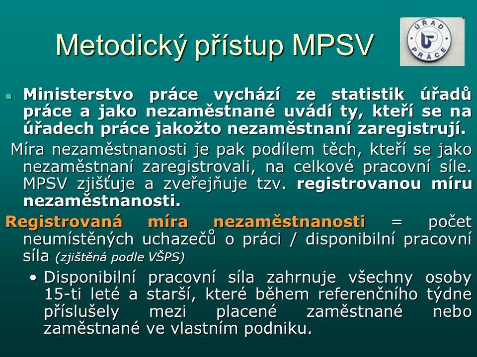 Metodický přístup MPSV