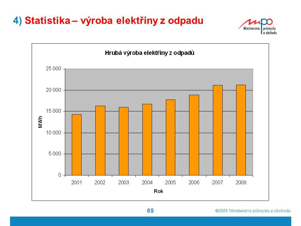 4) Statistika – výroba elektřiny z odpadu