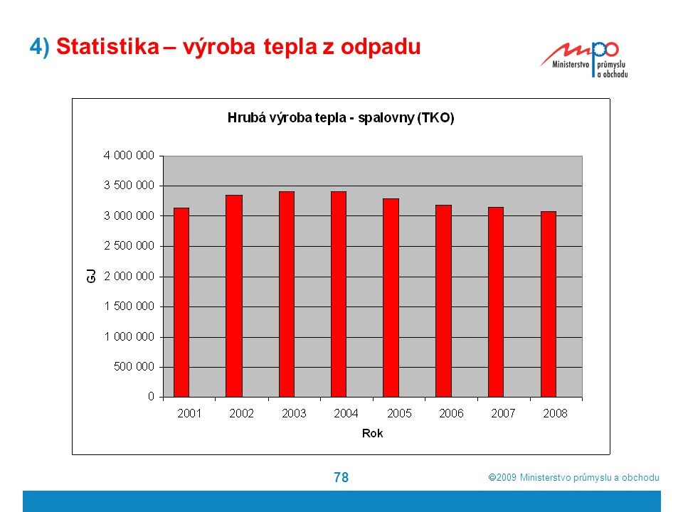 4) Statistika – výroba tepla z odpadu
