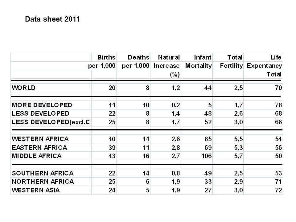 Data sheet 2011