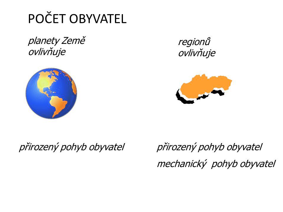 POČET OBYVATEL planety Země ovlivňuje regionů ovlivňuje