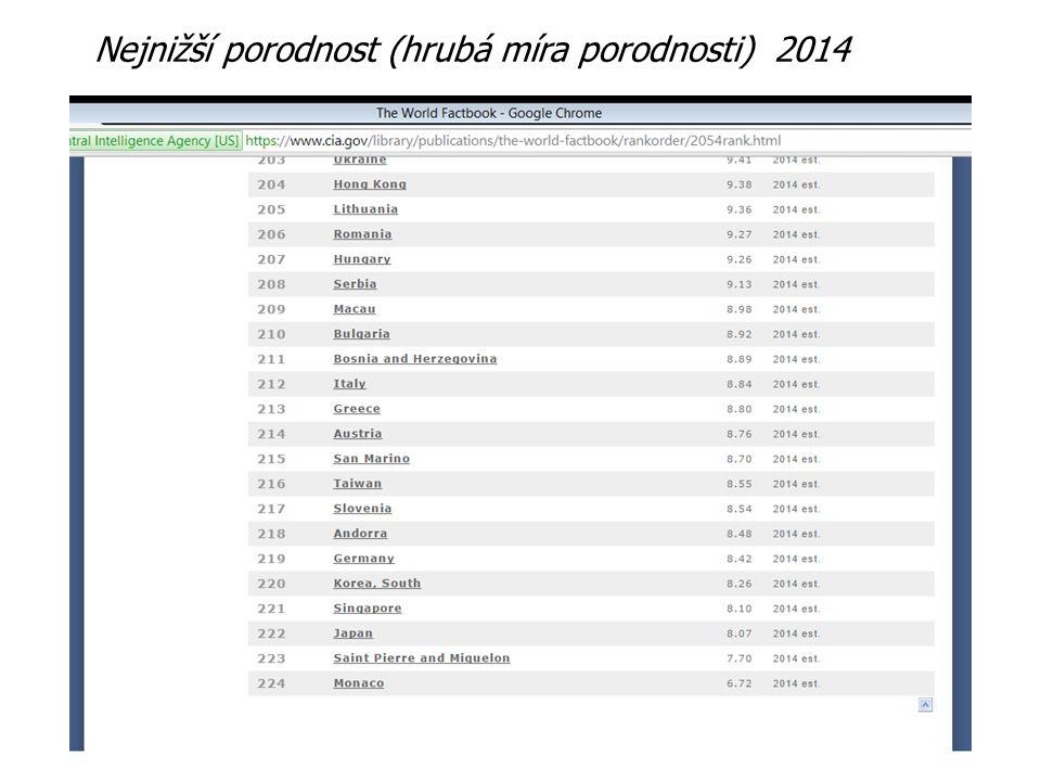 Nejnižší porodnost (hrubá míra porodnosti) 2014
