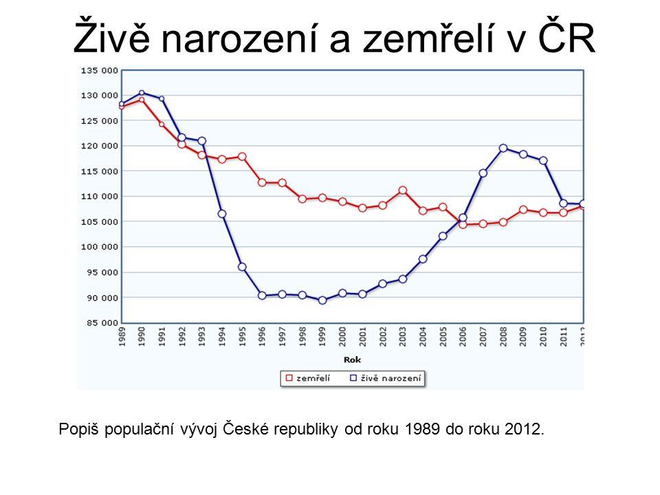 Živě narození a zemřelí v ČR