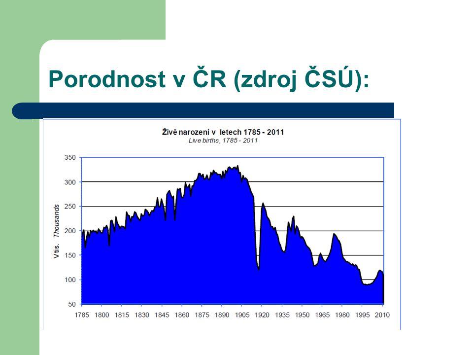 Porodnost v ČR (zdroj ČSÚ):