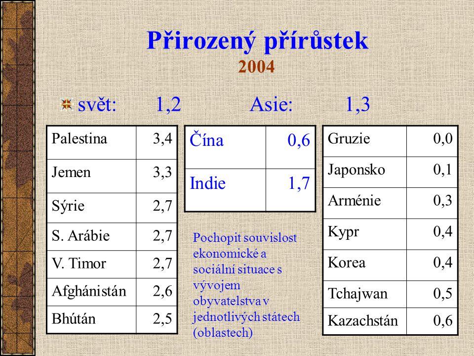 Přirozený přírůstek 2004 svět: 1,2 Asie: 1,3 Čína 0,6 Indie 1,7