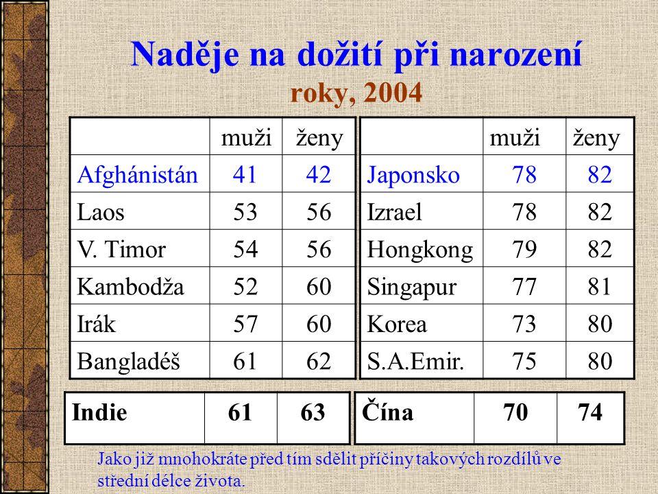 Naděje na dožití při narození roky, 2004