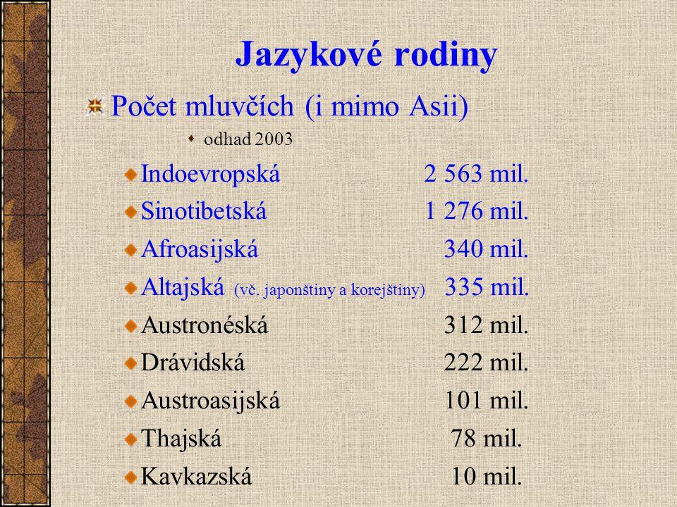 Jazykové rodiny Počet mluvčích (i mimo Asii) Indoevropská 2 563 mil.