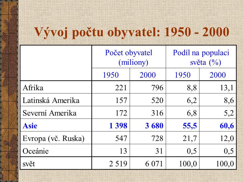 Vývoj počtu obyvatel: 1950 - 2000