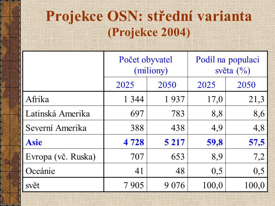 Projekce OSN: střední varianta (Projekce 2004)