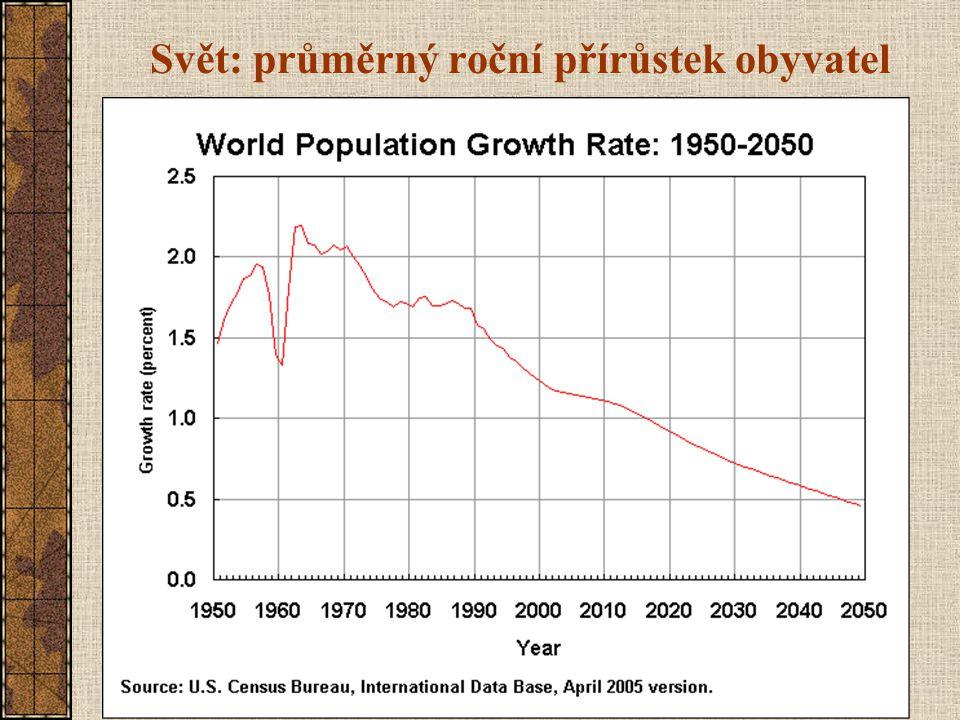 Svět: průměrný roční přírůstek obyvatel