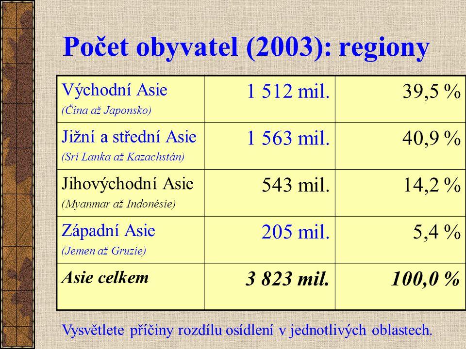 Počet obyvatel (2003): regiony