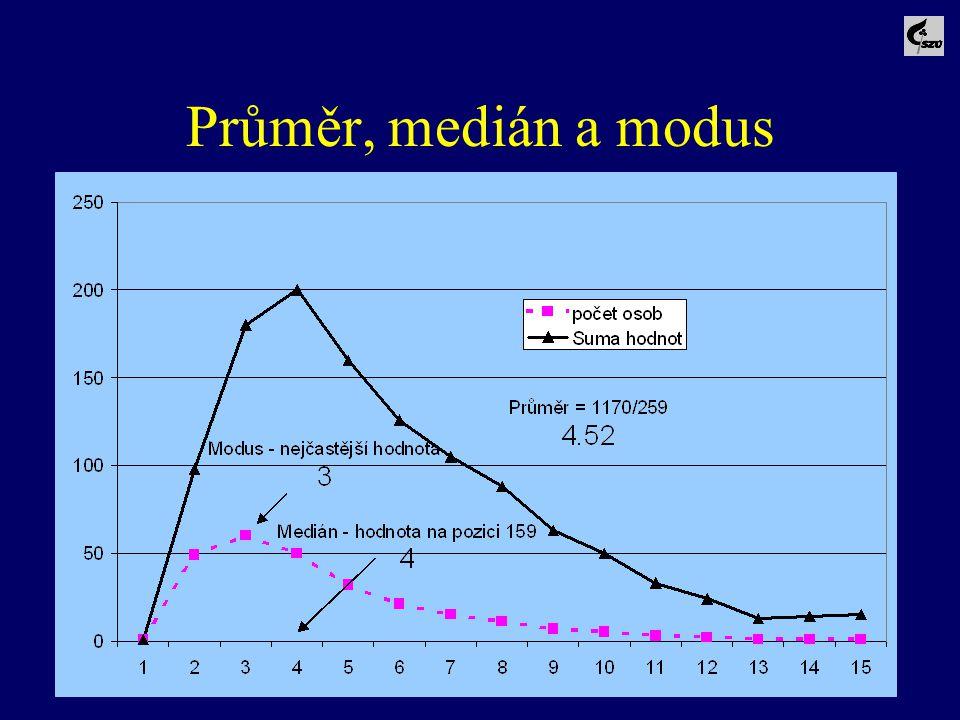 Průměr, medián a modus