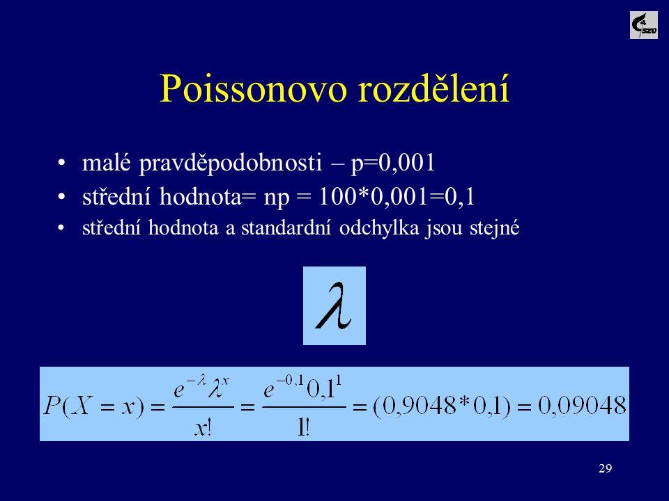 Poissonovo rozdělení malé pravděpodobnosti – p=0,001