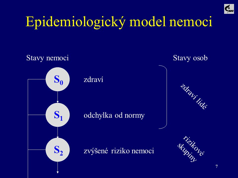 Epidemiologický model nemoci