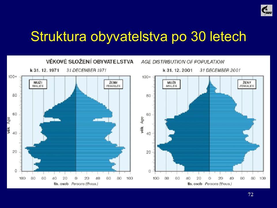 Struktura obyvatelstva po 30 letech