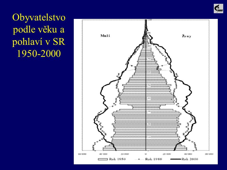 Obyvatelstvo podle věku a pohlaví v SR 1950-2000